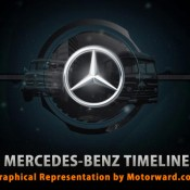 mercedes timeline motorward 175x175 at Mercedes Timeline – Infographics