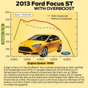 Ford Focus ST Overboost 175x175 at Ford Focus ST Overboost Feature Explained