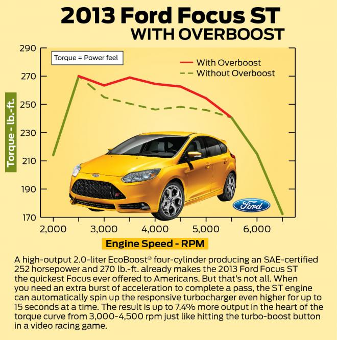 Ford Focus ST Overboost Feature Explained Ford Focus ST Overboost