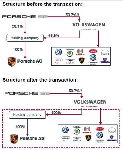 Porsche-Volkswagen Merger Underway