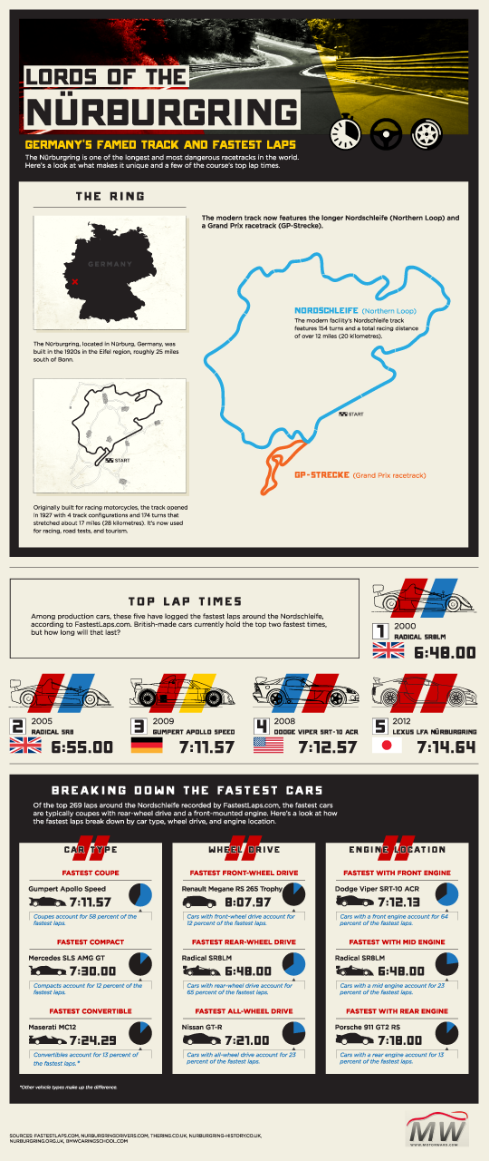 Nurburgring Lap Times Infographic Motorward 540 at Nürburgring Tourist's Survival Guide