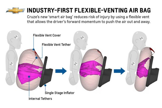 Flexible Venting Air Bag medium at 2013 Chevrolet Cruze Gets Flexible Venting Airbags
