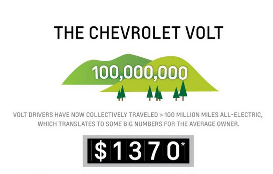 at Chevy Volt Records 100 Million Electric Miles