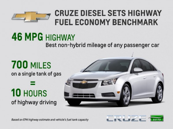 CruzeDieselMPG medium 600x450 at Chevrolet Cruze Diesel Rated at 46 MPG