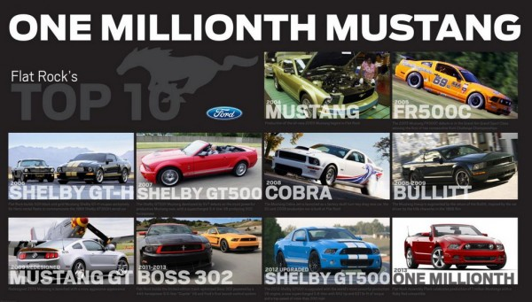 One Millionth Ford Mustang 600x341 at One Millionth Ford Mustang Produced at Flat Rock as the Car Turns 50