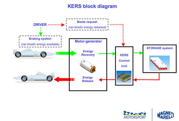 kers5 at The Magic KERS Button Explained