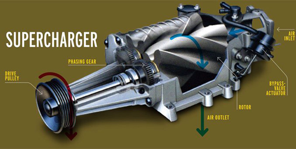 Differences Between Superchargers And Turbochargers