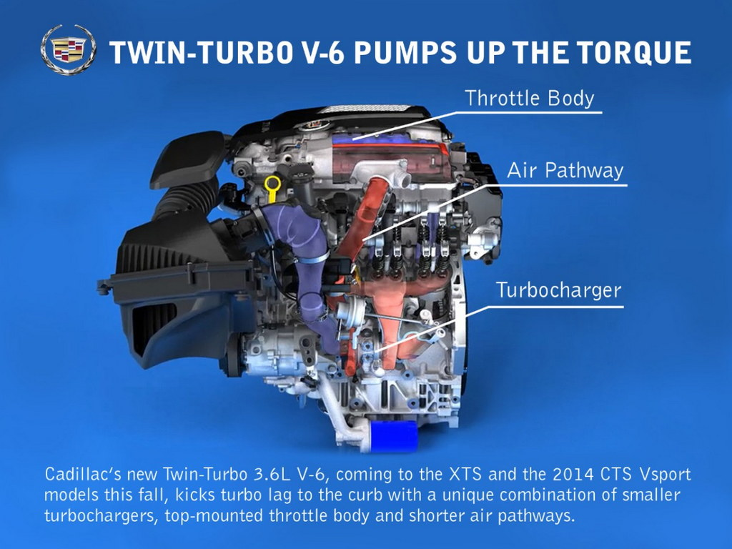 Cadillac's Twin-Turbo V6 Anti-Lag System Explained