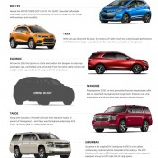 2017 Chevrolet Crossover SUVs 175x175 at 2018 Chevrolet Traverse to Debut at NAIAS