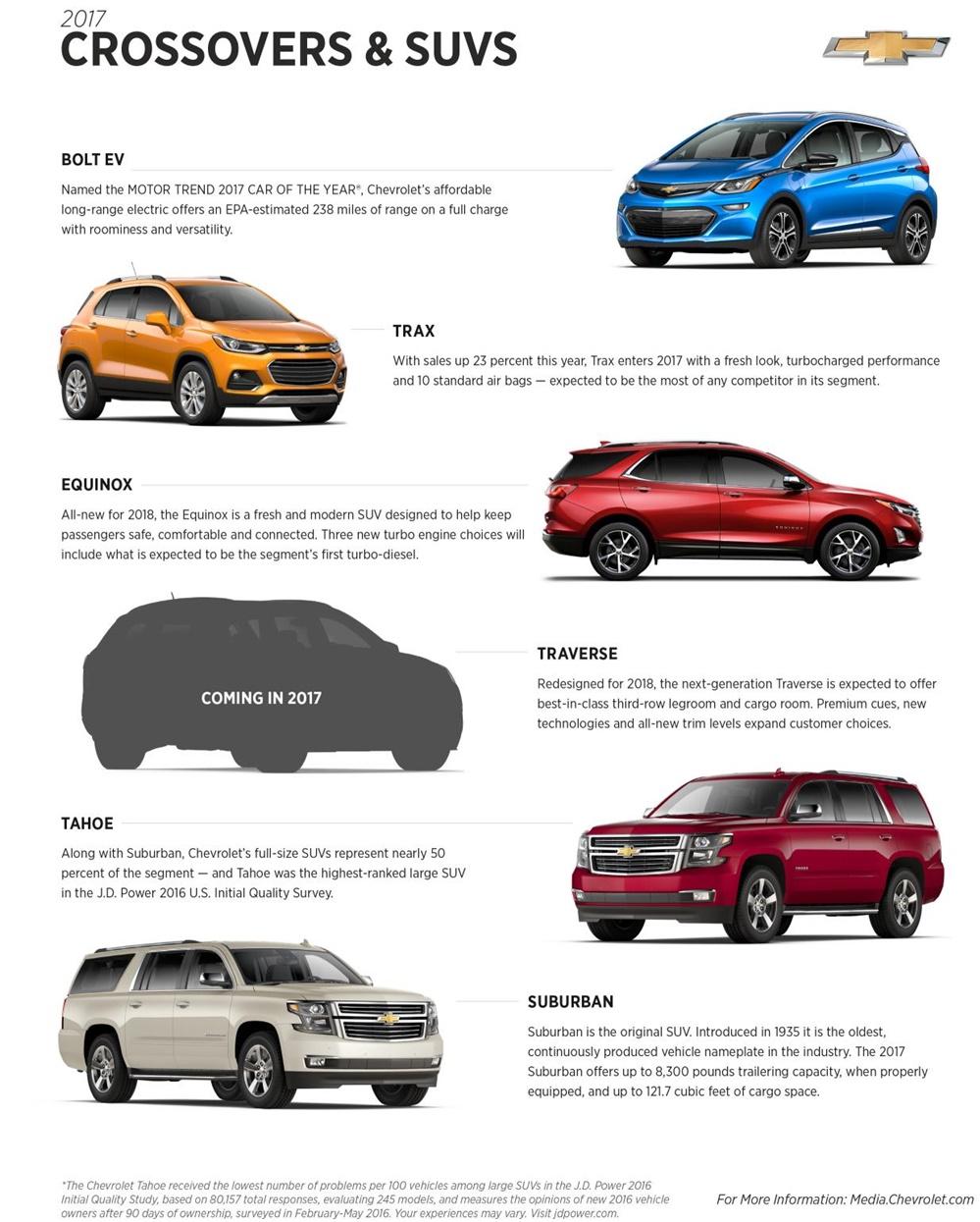 2017 Chevrolet Crossover SUVs at 2018 Chevrolet Traverse to Debut at NAIAS