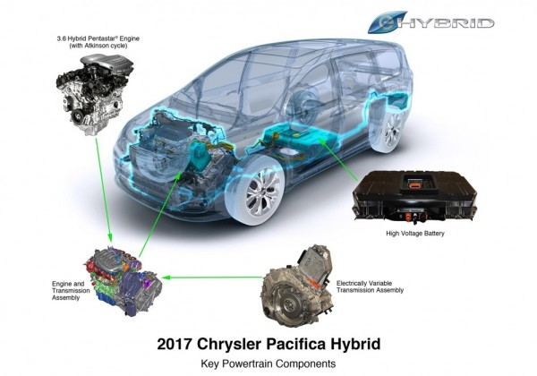 2017 Chrysler Pacifica Hybrid 3 600x420 at 2017 Chrysler Pacifica Hybrid Rated at 84 MPGe
