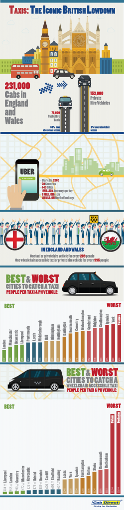 Cab Direct Infographic