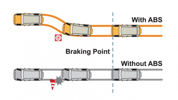 abs 600x338 at What Do Anti Lock Braking Systems Accomplish?