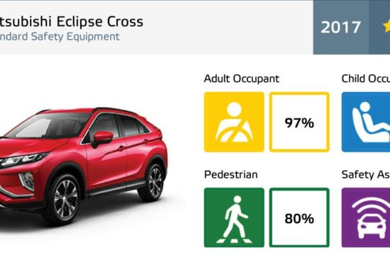 Eclipse Cross Euro NCAP  550x360 at Mitsubishi Eclipse Cross Gets 5 Star Euro NCAP Rating