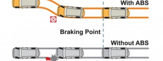 What Do Anti-Lock Braking Systems Accomplish?
