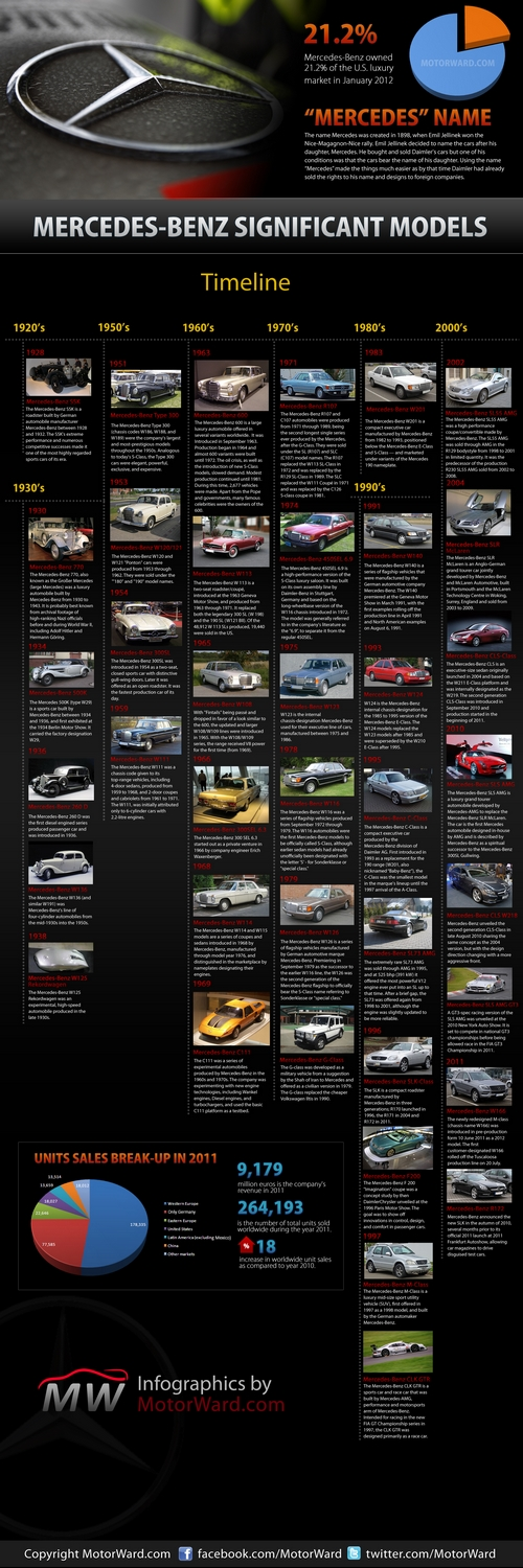 mercedes timeline infographic motorward small at Mercedes Timeline – Infographics