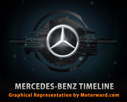 mercedes timeline motorward at Mercedes Timeline – Infographics
