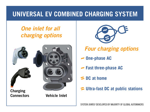 050312 CombinedChargingSystem at Global Car Makers Announce 15 Minute EV Charging Standard