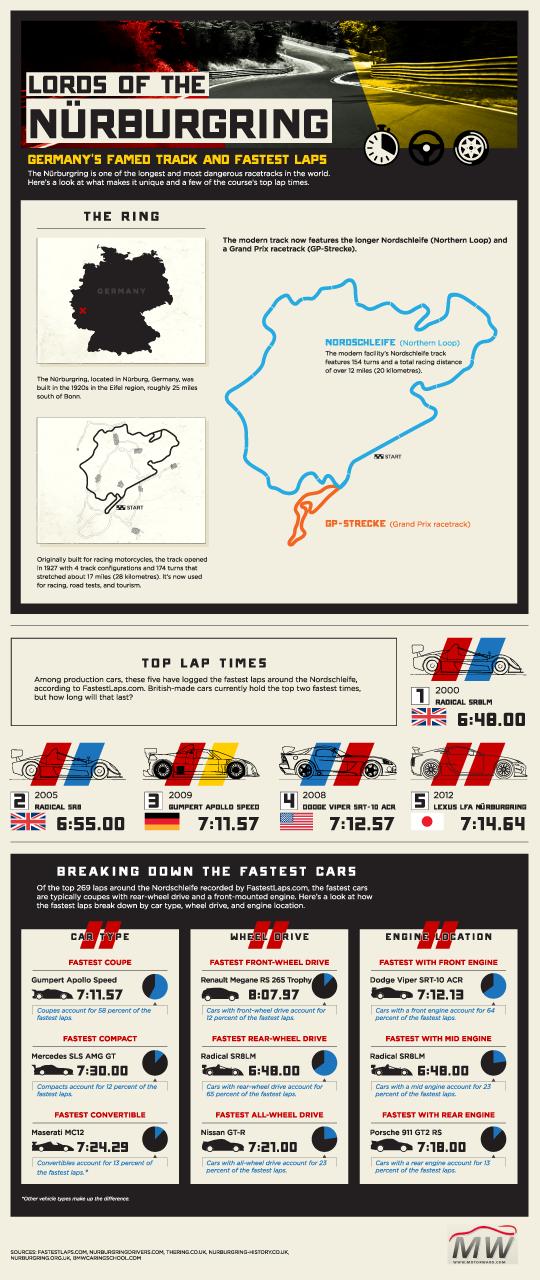 Nürburgring Tourist's Survival Guide