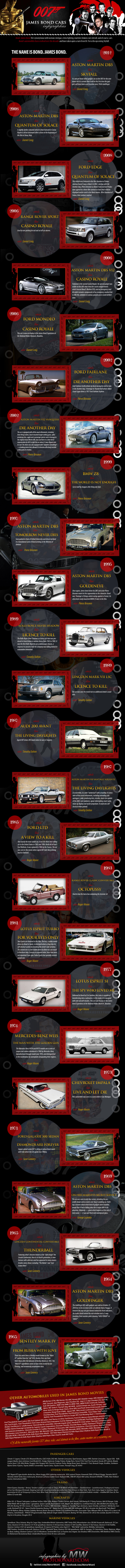 MW 007 Infographics 545 at 007 James Bond Cars   Infographics by Motorward