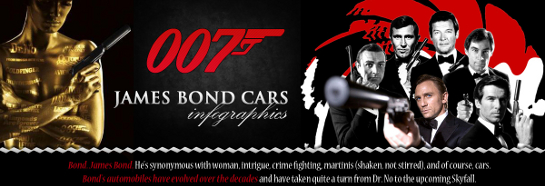 MW 007 Infographics top at Alternative Bond Cars and Their Effect on 007s Character