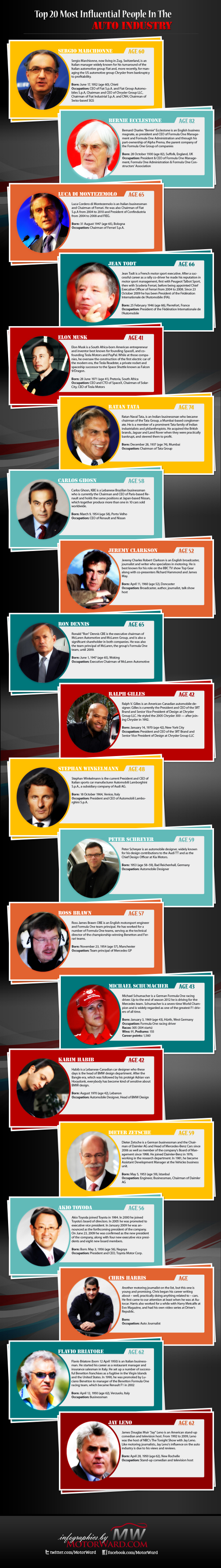 top 20 545 at Top 20 Most Influential People In The Auto Industry
