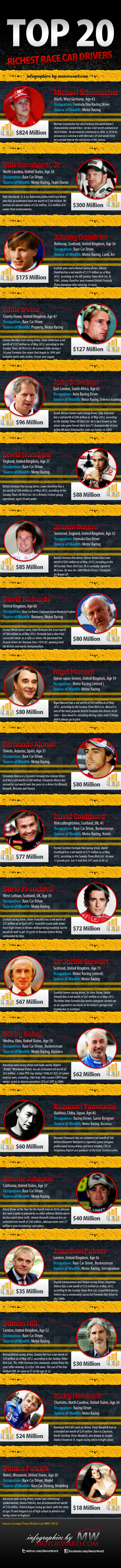 top 20 richest race drivers 545 at Top 20 Richest Race Car Drivers