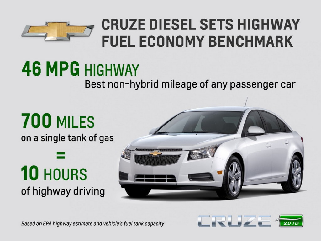CruzeDieselMPG medium at Chevrolet Cruze Diesel Rated at 46 MPG
