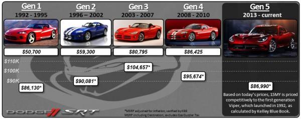 Dodge Viper Price Lowered 2 600x238 at 2015 Dodge Viper Price Lowered to $84,995