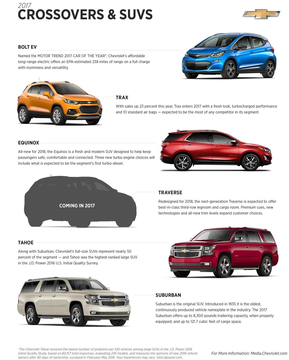 2017 Chevrolet Crossover SUVs at 2018 Chevrolet Traverse to Debut at NAIAS