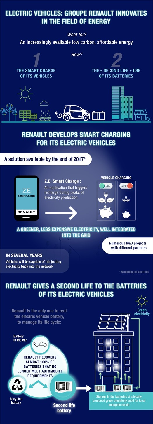 2017 Electric mobility Groupe Renault invests in the share capital of at Renault Z.E. Smart Charge Optimizes Your EVs Energy Use