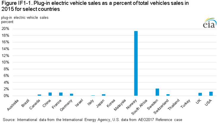 fig if1 1 730x415 at On the Future of Electric Cars   Far From a Sure Thing?