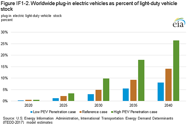 fig if1 2 at On the Future of Electric Cars   Far From a Sure Thing?