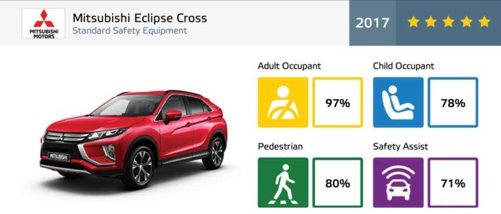 Eclipse Cross Euro NCAP  730x312 at Mitsubishi Eclipse Cross Gets 5 Star Euro NCAP Rating