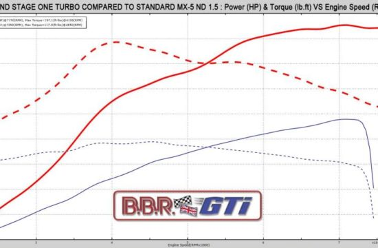 BBR 1.5 ND turbo Dyno Chart 550x360 at BBR Mazda MX 5 ND Stage 1 Turbo Upgrade Offers 210 bhp