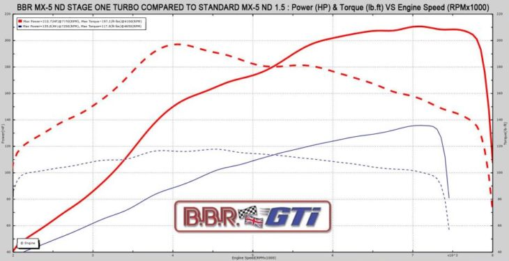 BBR 1.5 ND turbo Dyno Chart 730x374 at BBR Mazda MX 5 ND Stage 1 Turbo Upgrade Offers 210 bhp