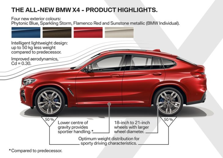 the new bmw x4 highlight1 730x516 at 2019 BMW X4 Unveiled with New Looks, More Premiumness!