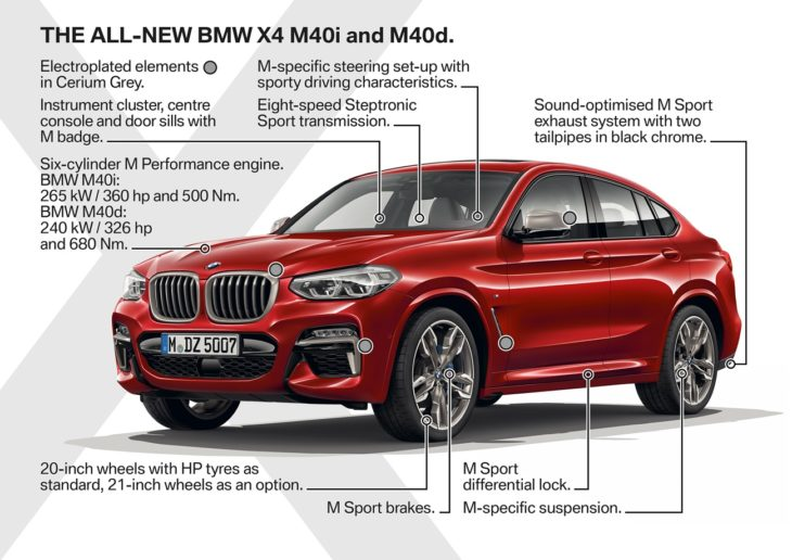 the new bmw x4 highlt2 730x516 at 2019 BMW X4 Unveiled with New Looks, More Premiumness!