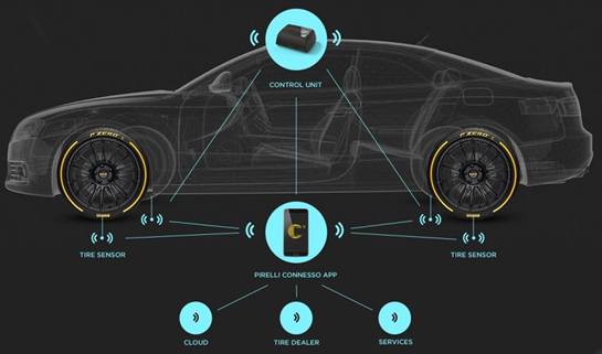 pirelli at Pirelli Has Invented a Tyre That Can Talk to Your Car