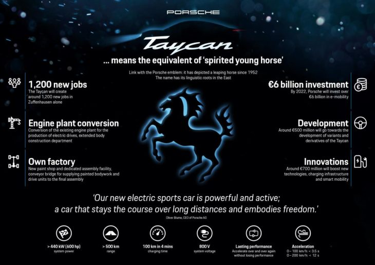 Porsche Taycan 2 730x516 at Porsche Taycan Is the Official Name of the Mission E