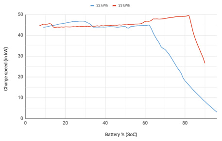 car batteries at How Fast Will Electric Cars Charge in the Future?