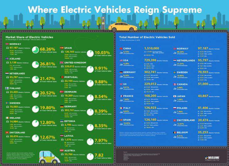Where Electric Vehicles Reign Supreme 5 01 730x530 at Where Electric Vehicles Reign Supreme