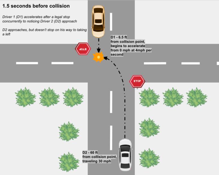 f1 730x584 at How Autonomous Vehicles Mitigate T Bone Collisions