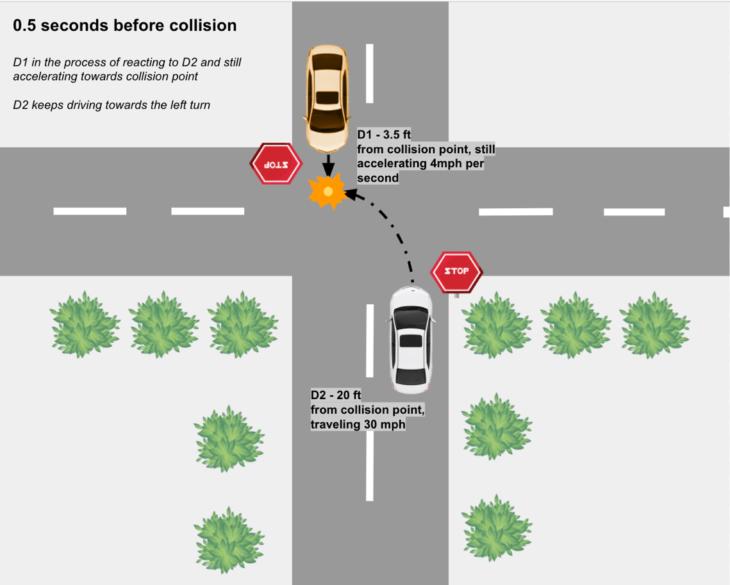 f2 730x585 at How Autonomous Vehicles Mitigate T Bone Collisions