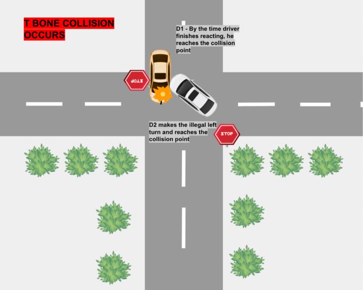 f3 730x584 at How Autonomous Vehicles Mitigate T Bone Collisions
