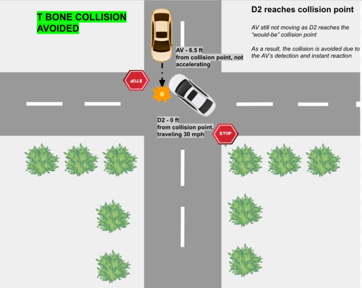f6 730x580 at How Autonomous Vehicles Mitigate T Bone Collisions