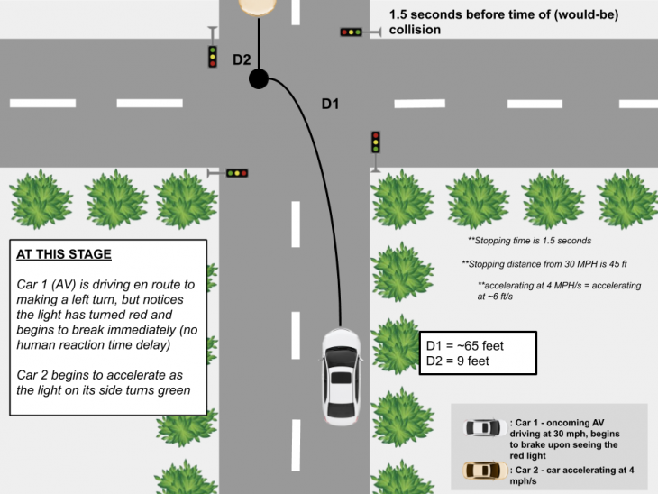 Collision Aversion 1 730x548 at AVs and Distracted Driving 1.0 (TL)