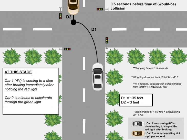 Collision Aversion 2 730x548 at AVs and Distracted Driving 1.0 (TL)