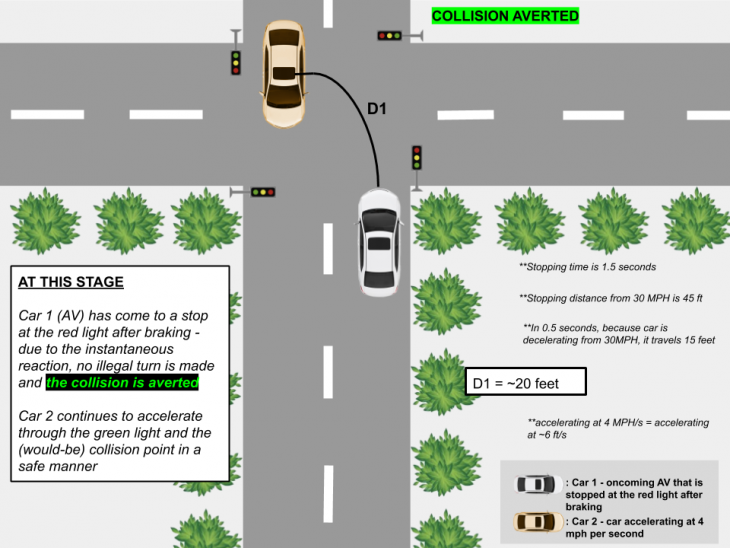 Collision Aversion 3 730x548 at AVs and Distracted Driving 1.0 (TL)