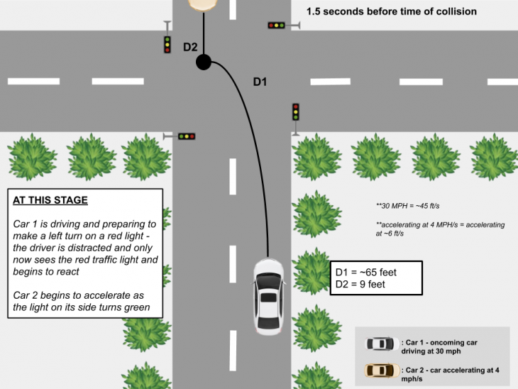 collision scenario 1 730x548 at AVs and Distracted Driving 1.0 (TL)